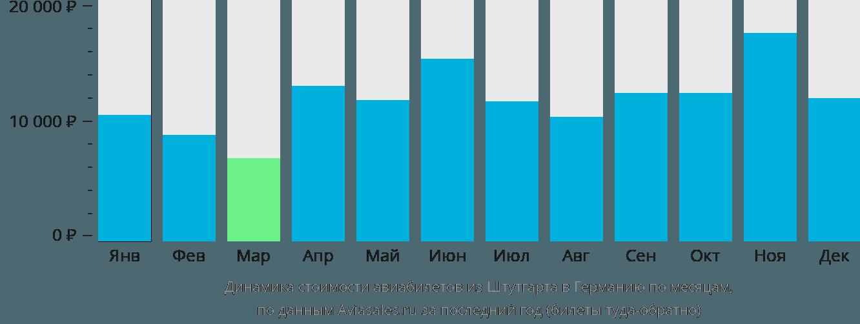 Динамика стоимости авиабилетов из Штутгарта в Германию по месяцам