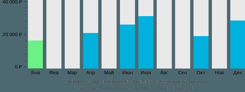 Динамика стоимости авиабилетов из Штутгарта в Даламан по месяцам