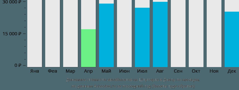 Динамика стоимости авиабилетов из Штутгарта в Днепр по месяцам