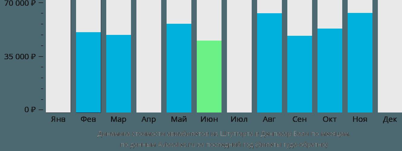 Динамика стоимости авиабилетов из Штутгарта в Денпасар Бали по месяцам