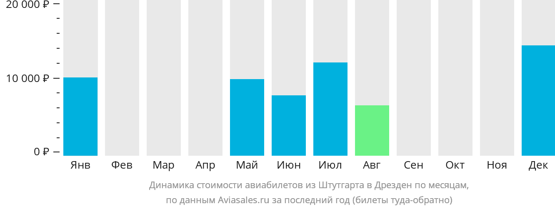 Динамика стоимости авиабилетов из Штутгарта в Дрезден по месяцам
