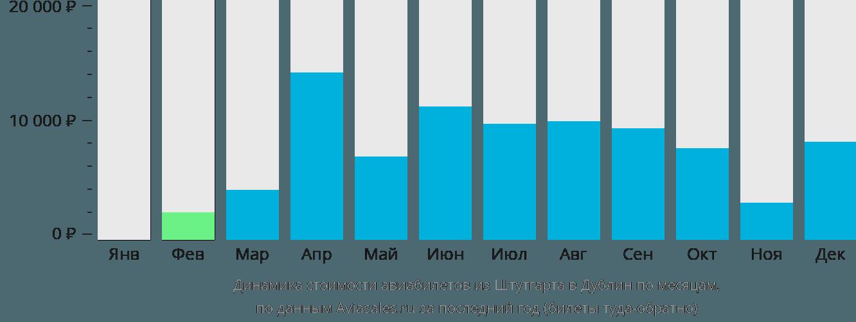 Динамика стоимости авиабилетов из Штутгарта в Дублин по месяцам