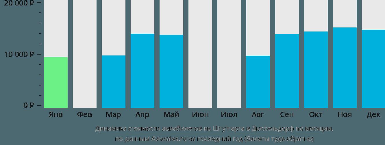 Динамика стоимости авиабилетов из Штутгарта в Дюссельдорф по месяцам