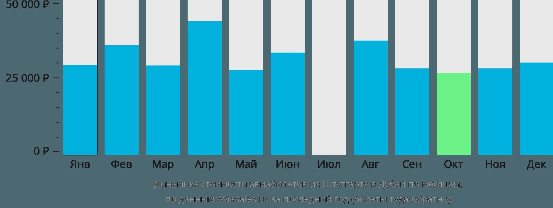 Динамика стоимости авиабилетов из Штутгарта в Дубай по месяцам