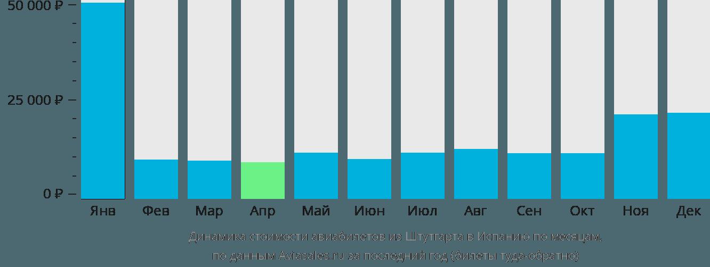 Динамика стоимости авиабилетов из Штутгарта в Испанию по месяцам