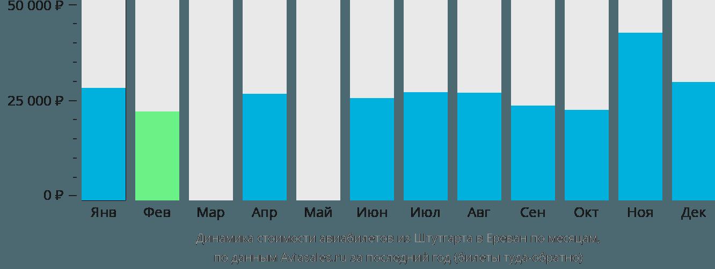 Динамика стоимости авиабилетов из Штутгарта в Ереван по месяцам