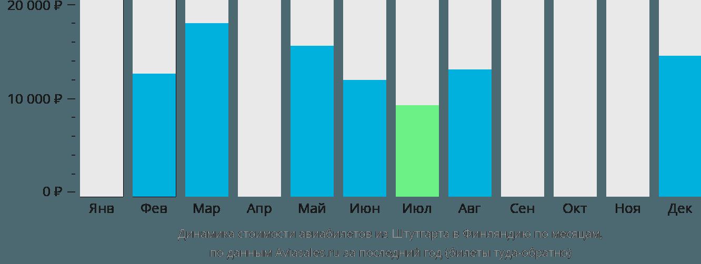Динамика стоимости авиабилетов из Штутгарта в Финляндию по месяцам