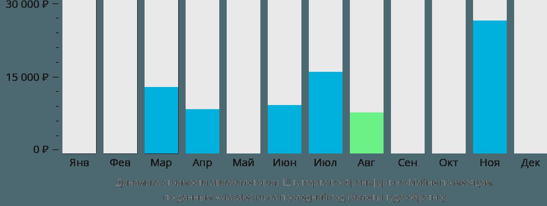 Динамика стоимости авиабилетов из Штутгарта во Франкфурт-на-Майне по месяцам