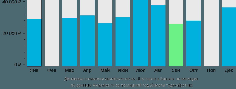 Динамика стоимости авиабилетов из Штутгарта в Бишкек по месяцам