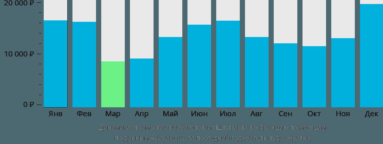 Динамика стоимости авиабилетов из Штутгарта во Францию по месяцам