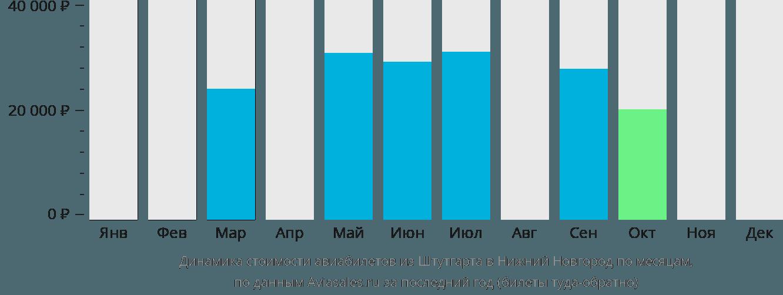 Динамика стоимости авиабилетов из Штутгарта в Нижний Новгород по месяцам