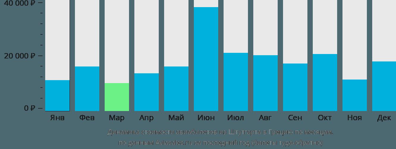 Динамика стоимости авиабилетов из Штутгарта в Грецию по месяцам