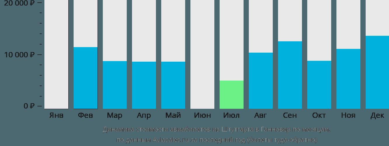 Динамика стоимости авиабилетов из Штутгарта в Ганновер по месяцам