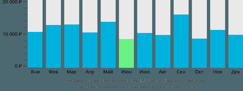 Динамика стоимости авиабилетов из Штутгарта в Гамбург по месяцам