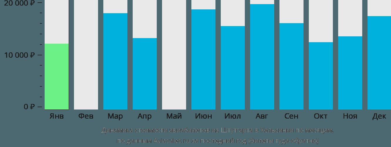 Динамика стоимости авиабилетов из Штутгарта в Хельсинки по месяцам