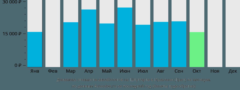 Динамика стоимости авиабилетов из Штутгарта в Ираклион (Крит) по месяцам