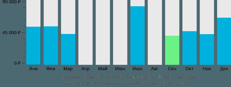 Динамика стоимости авиабилетов из Штутгарта на Пхукет по месяцам