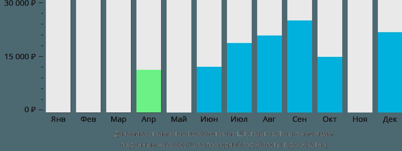 Динамика стоимости авиабилетов из Штутгарта в Яссы по месяцам