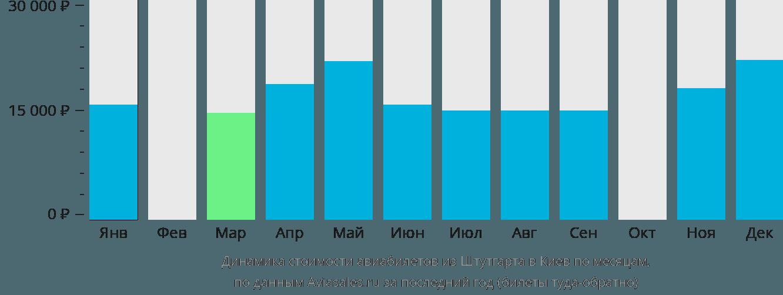 Динамика стоимости авиабилетов из Штутгарта в Киев по месяцам