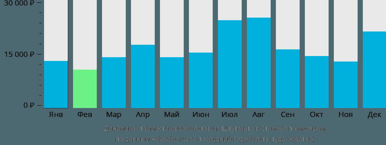 Динамика стоимости авиабилетов из Штутгарта в Стамбул по месяцам