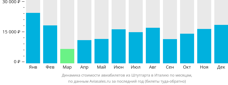 Динамика стоимости авиабилетов из Штутгарта в Италию по месяцам