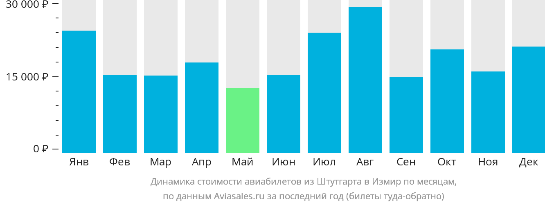 Динамика стоимости авиабилетов из Штутгарта в Измир по месяцам