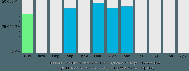 Динамика стоимости авиабилетов из Штутгарта в Кемерово по месяцам