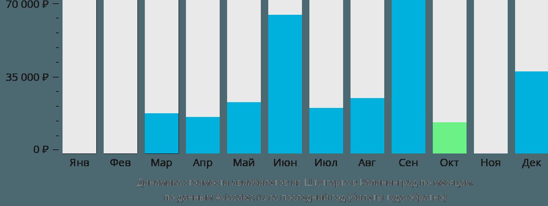 Динамика стоимости авиабилетов из Штутгарта в Калининград по месяцам