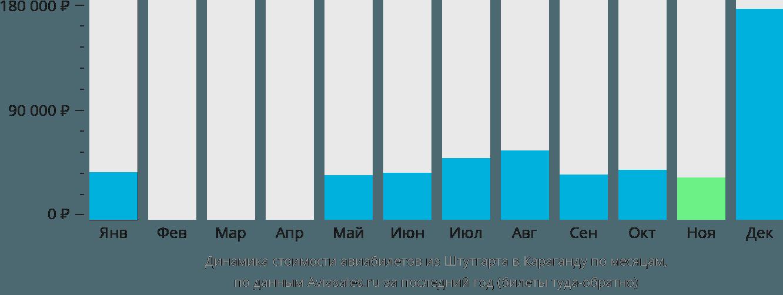 Динамика стоимости авиабилетов из Штутгарта в Караганду по месяцам