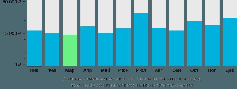 Динамика стоимости авиабилетов из Штутгарта в Кишинёв по месяцам