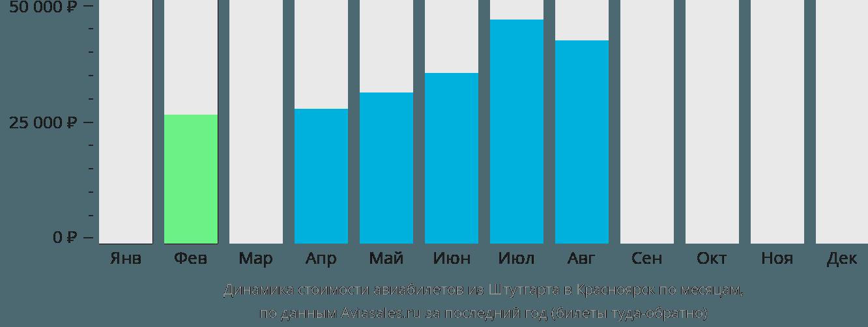 Динамика стоимости авиабилетов из Штутгарта в Красноярск по месяцам