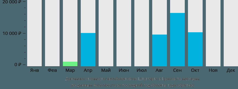 Динамика стоимости авиабилетов из Штутгарта в Краков по месяцам
