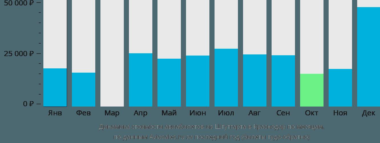 Динамика стоимости авиабилетов из Штутгарта в Краснодар по месяцам