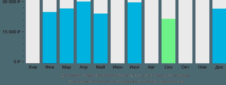 Динамика стоимости авиабилетов из Штутгарта в Самару по месяцам
