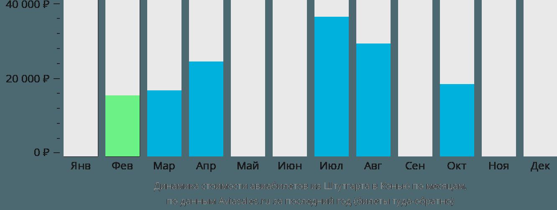 Динамика стоимости авиабилетов из Штутгарта в Конью по месяцам