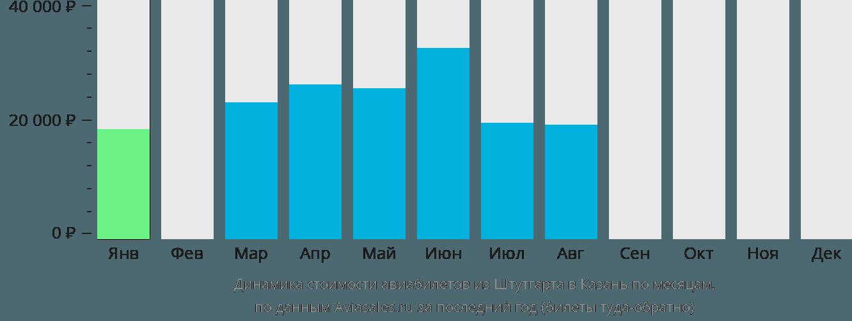 Динамика стоимости авиабилетов из Штутгарта в Казань по месяцам