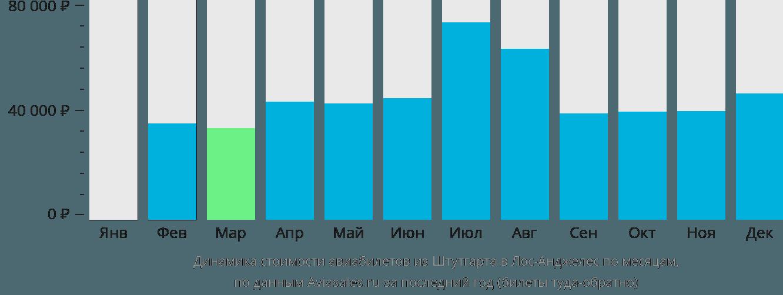 Динамика стоимости авиабилетов из Штутгарта в Лос-Анджелес по месяцам