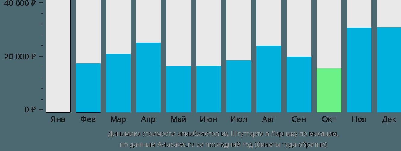 Динамика стоимости авиабилетов из Штутгарта в Ларнаку по месяцам