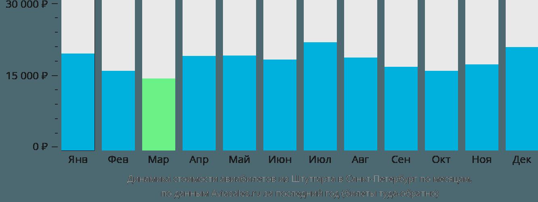 Динамика стоимости авиабилетов из Штутгарта в Санкт-Петербург по месяцам