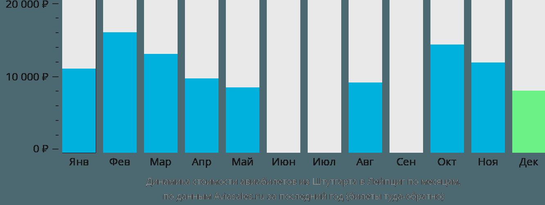 Динамика стоимости авиабилетов из Штутгарта в Лейпциг по месяцам