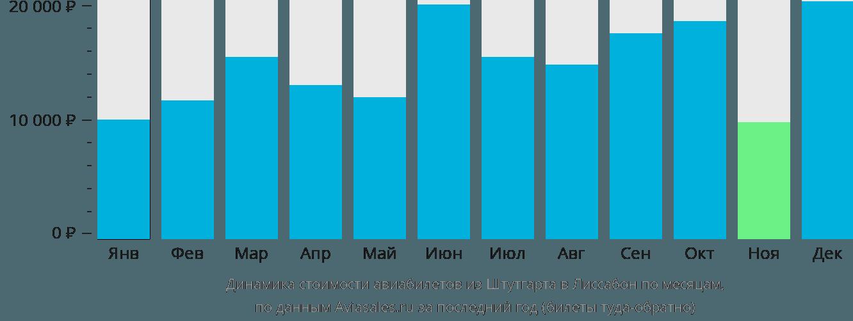Динамика стоимости авиабилетов из Штутгарта в Лиссабон по месяцам