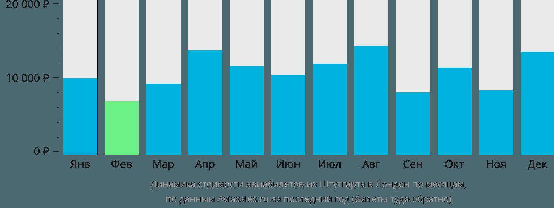 Динамика стоимости авиабилетов из Штутгарта в Лондон по месяцам