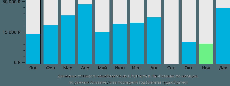 Динамика стоимости авиабилетов из Штутгарта в Лас-Пальмас по месяцам