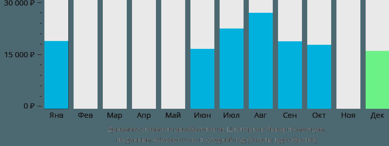 Динамика стоимости авиабилетов из Штутгарта в Львов по месяцам
