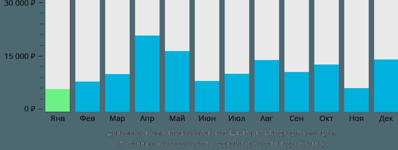 Динамика стоимости авиабилетов из Штутгарта в Мадрид по месяцам