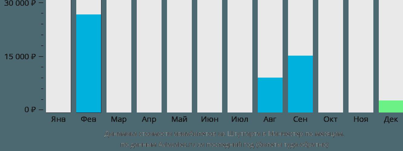 Динамика стоимости авиабилетов из Штутгарта в Манчестер по месяцам