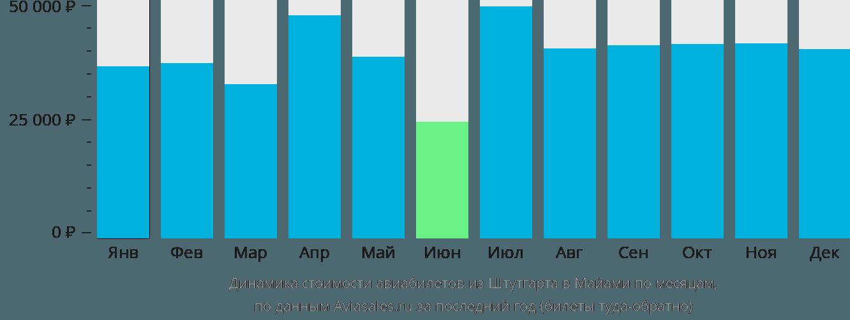 Динамика стоимости авиабилетов из Штутгарта в Майами по месяцам