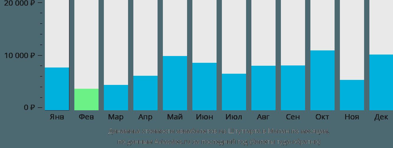 Динамика стоимости авиабилетов из Штутгарта в Милан по месяцам