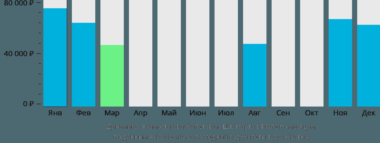 Динамика стоимости авиабилетов из Штутгарта в Мале по месяцам