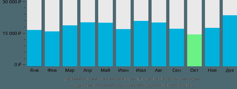 Динамика стоимости авиабилетов из Штутгарта в Москву по месяцам